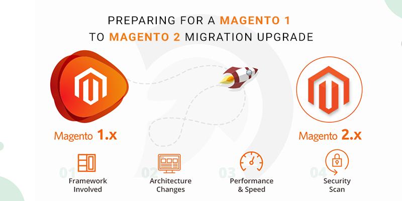 Preparing for a Magento 1 to Magento 2 Migration/Upgrade