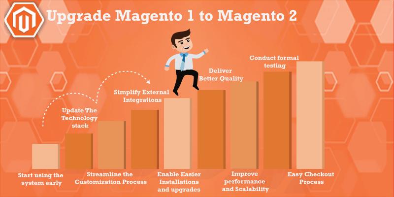 Upgrade Magento1 to Magento2