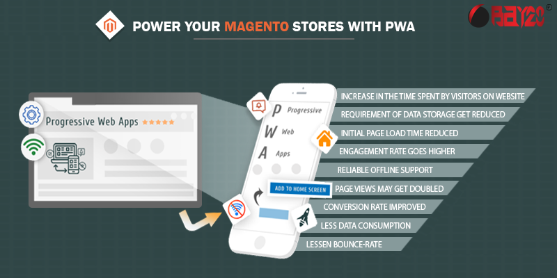 Power your magento stores with PWA